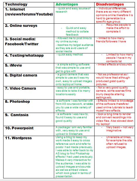 advantages of technologies